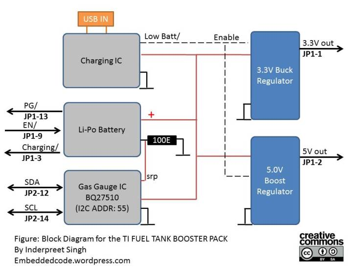 Block Diagram of the TI Fuel Booster Pack